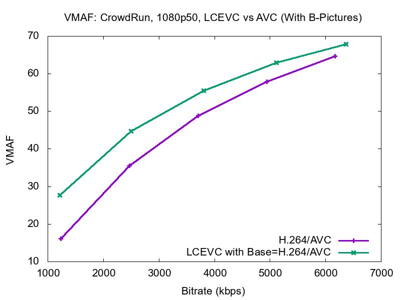 crowdrun b avc vmaf 2