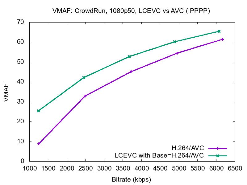 crowdrun ipp avc vmaf 2