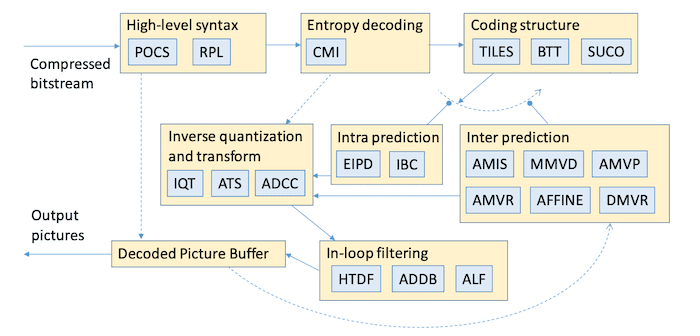 Block Diagram of the EVC Codec Presented at IBC2019 showing the Enhancement Layer tools in gray boxes