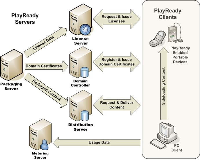 playready drm microsoft