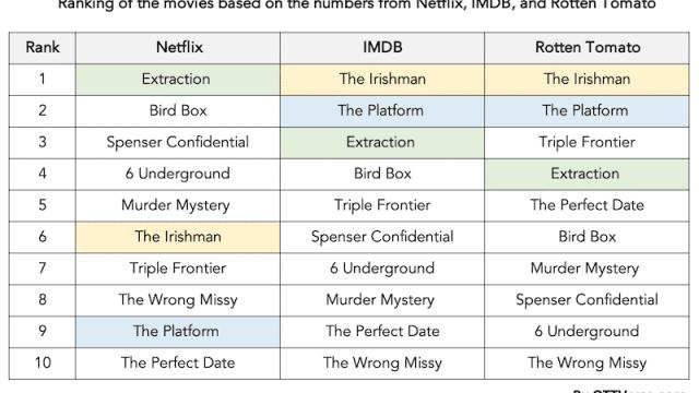 Netflix's Top 10 List Should Be Taken With a Large Grain of Salt