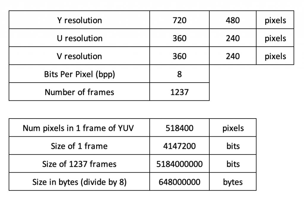 yuv file size calculation