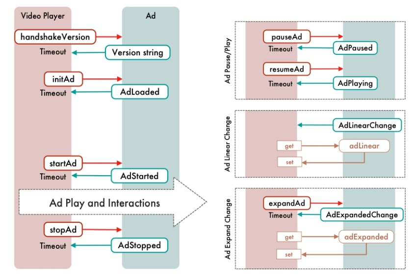 VPAID Workflow and APIs