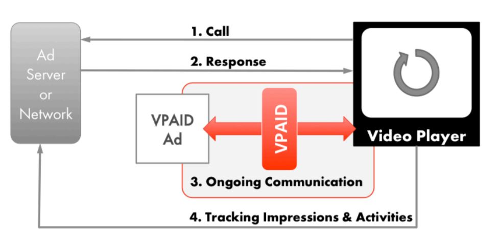 VPAID Architecture and Workflow