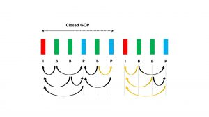 Closed GOP and Open GOP - Simplified Explanation