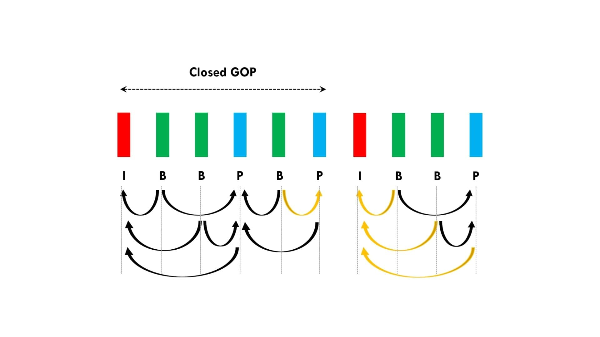 Closed GOP and Open GOP – Simplified Explanation