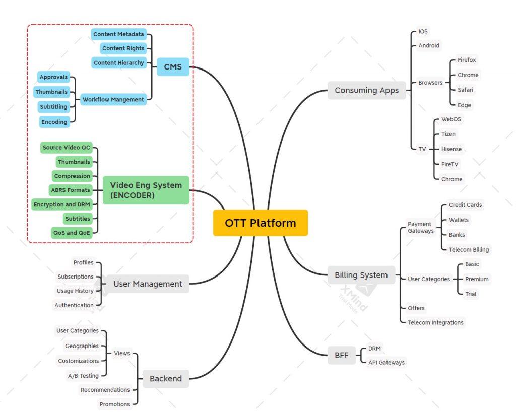 video encoding for OTT video engineering for OTT video systems for OTT
