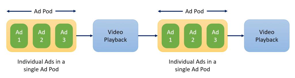Ad Pods or Podding