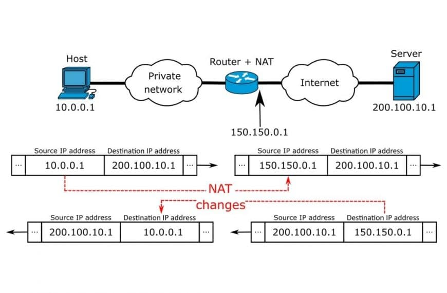 What is NAT (Network Address Translation) in WebRTC and How Does It Work?