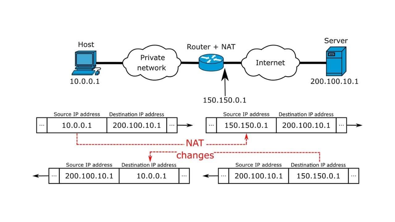 NAT Network Address Translation