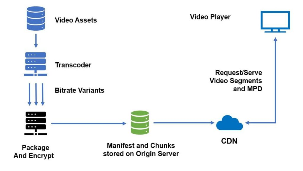 Live and VOD Video Streaming with a CDN or Content Delivery Network