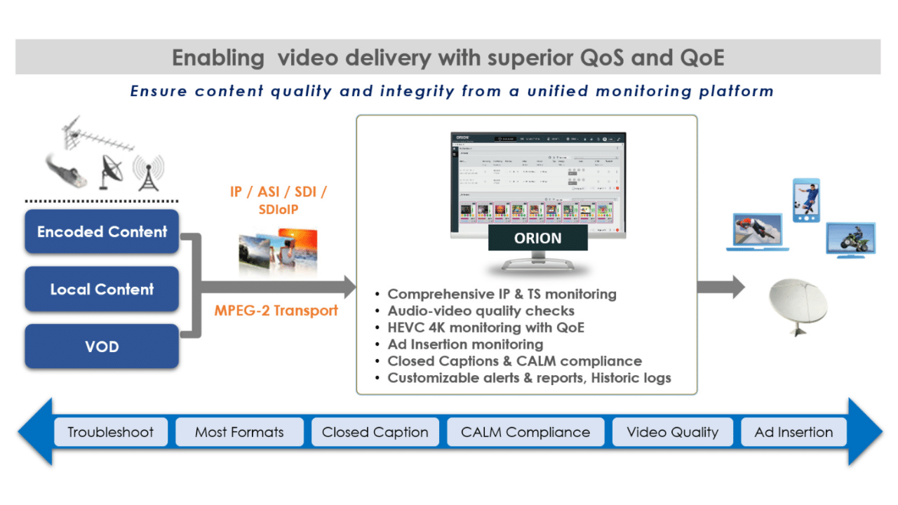Interra Systems' New ORION 2110 Probe supports SMPTE ST 2110, simplifying IP monitoring.