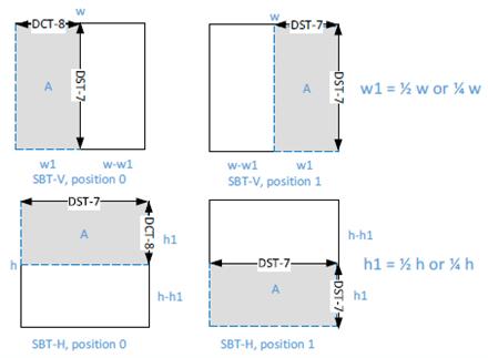 Subblock Transform (SBT)