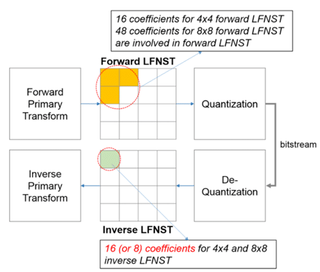 Low-Frequency Non-Separable Transform (LFNST)